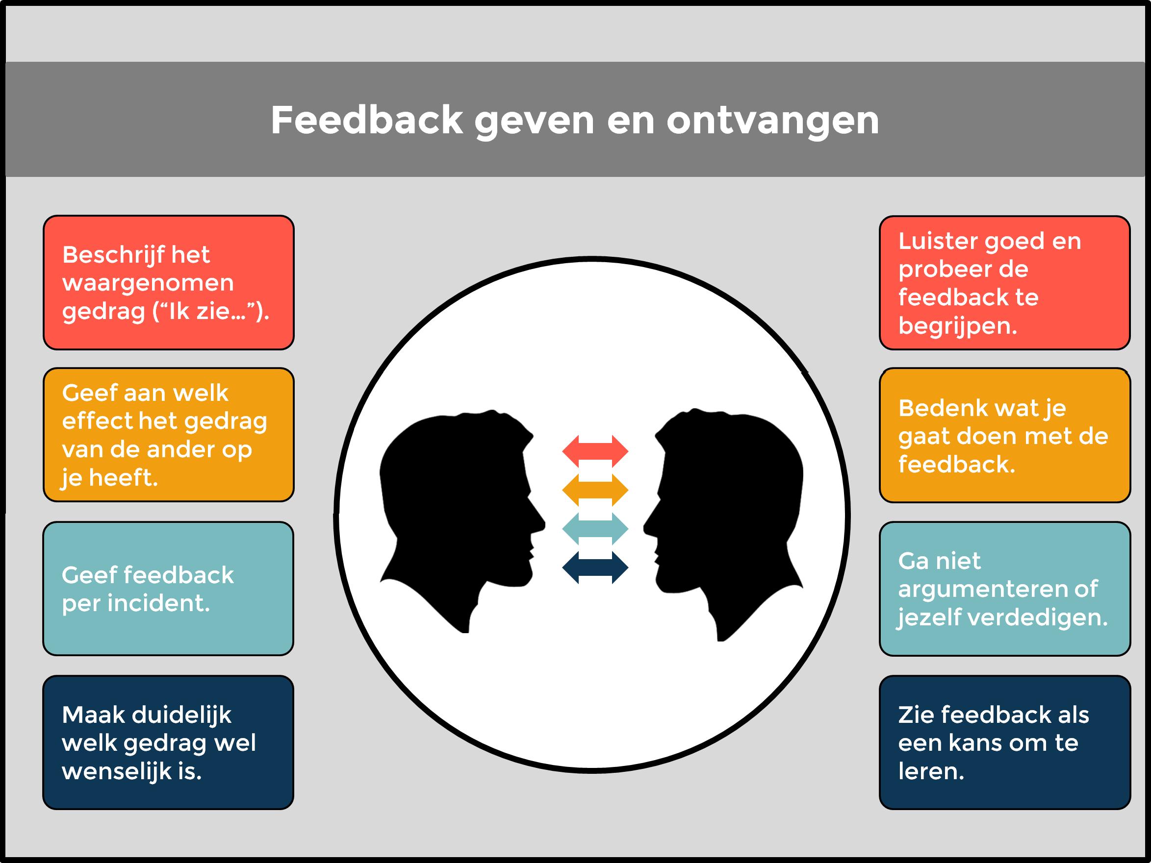 Manieren van feedback geven