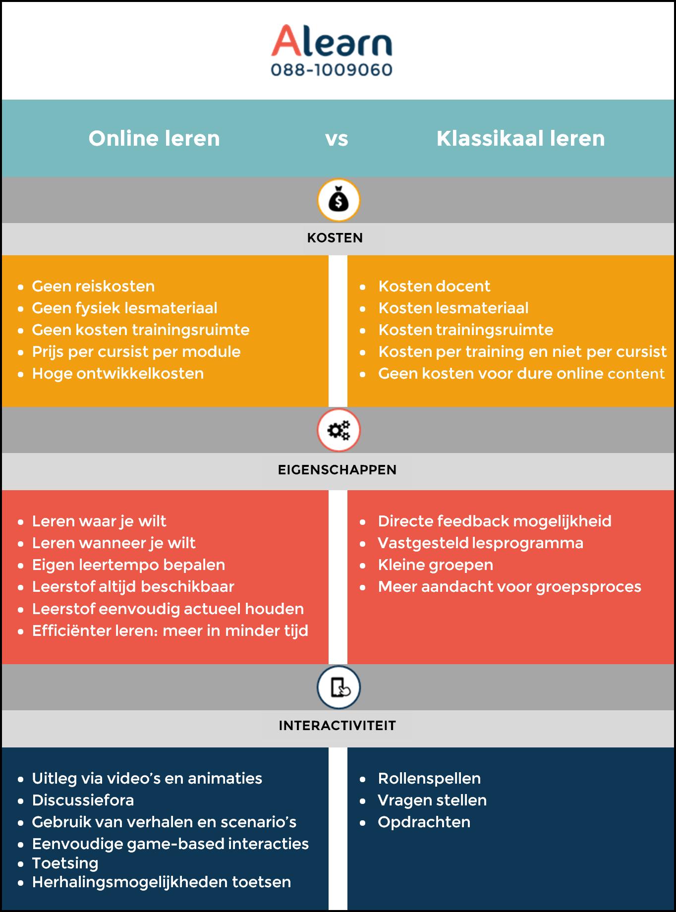 Online vs Klassikaal lerenV3